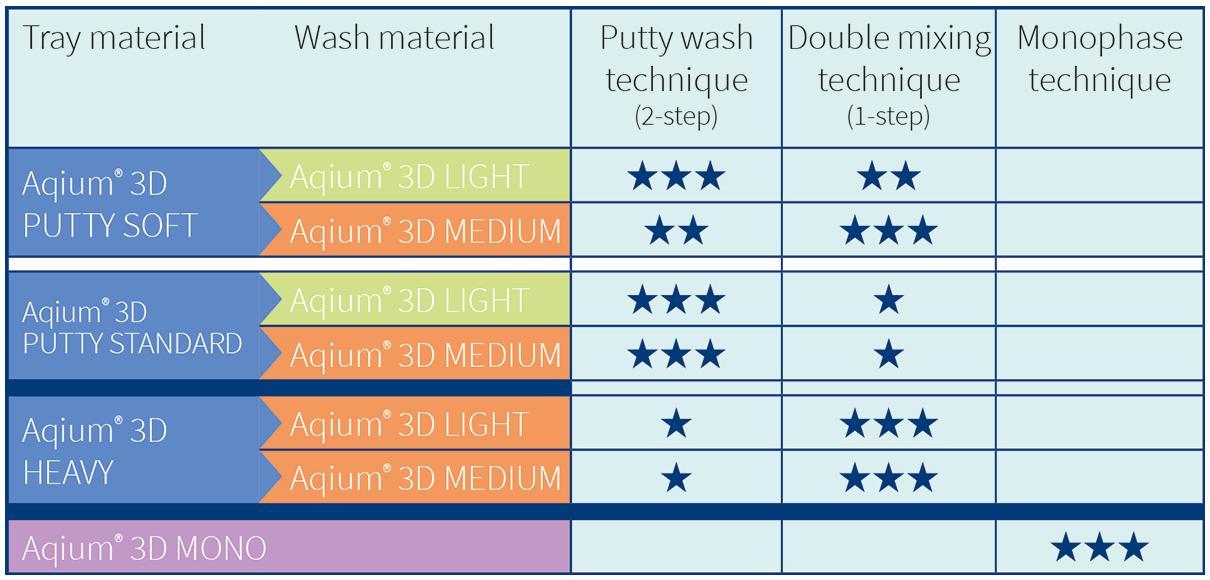 Aqium 3D material combinations