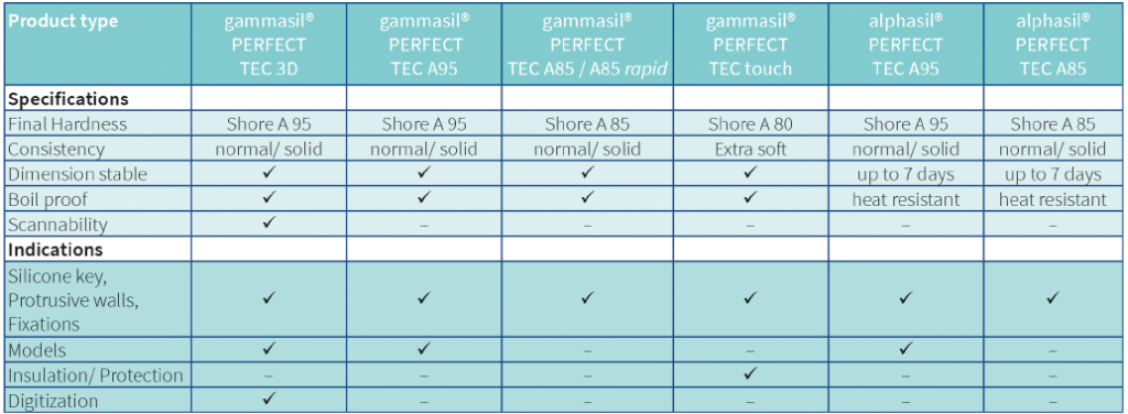 Specifications alphasil and gammasil PERFECT tec