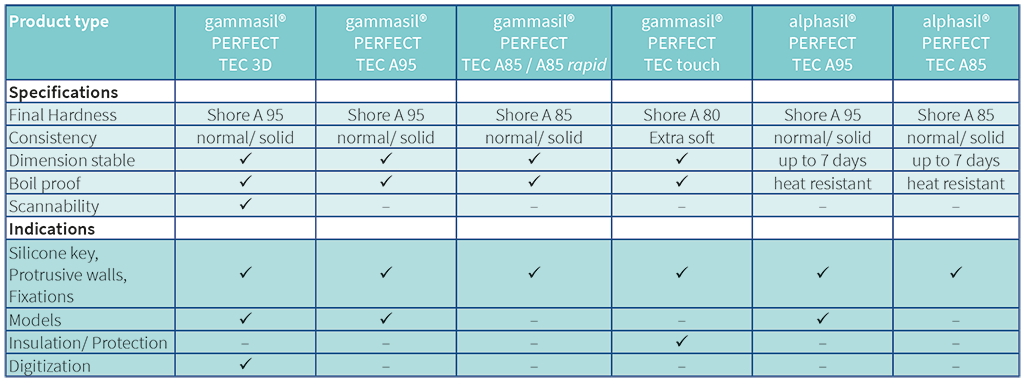 Specifications gammasil and alphasil